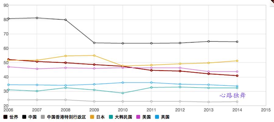 一组数字告诉你中国税率的世界排名