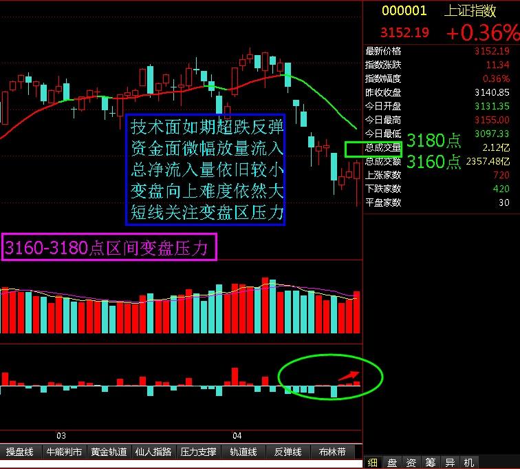 3160-3180点区间变盘强压力 - 股市点金 - 股市点金