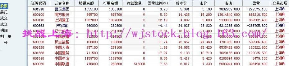 12月1日   操盘实录--成份股领涨! - 挑战上海 - 操盘实录