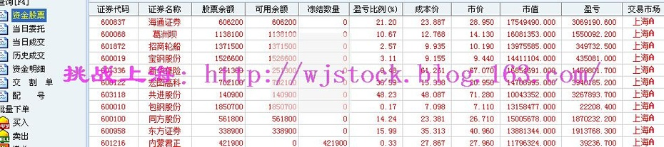 5月26日   操盘实录--天量21542亿! - 挑战上海 - 操盘实录