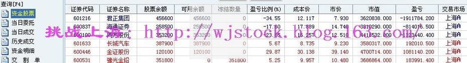 3月23日   操盘实录--三千点的拉锯战! - 挑战上海 - 操盘实录