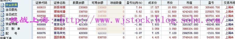9月23日  操盘实录--墙头草! - 挑战上海 - 操盘实录