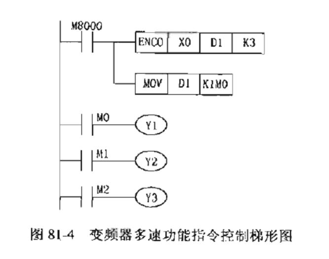 深圳plc培训:变频器多速控制
