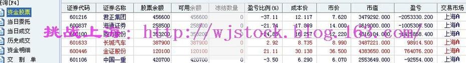3月28日   操盘实录--三千点的折腾! - 挑战上海 - 操盘实录