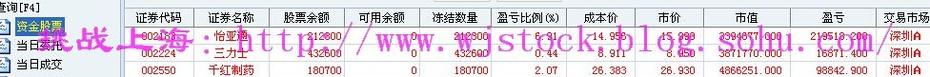 10月8日  操盘实录--四季度开始! - 挑战上海 - 操盘实录