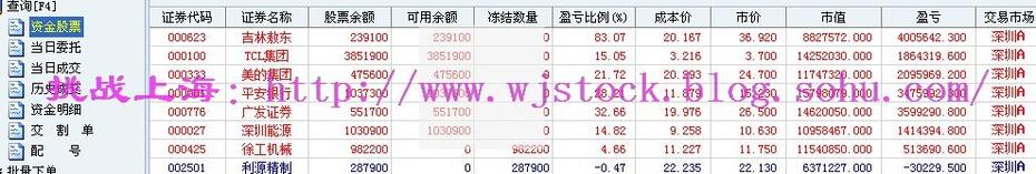 12月8日   操盘实录--破3000点! - 挑战上海 - 操盘实录