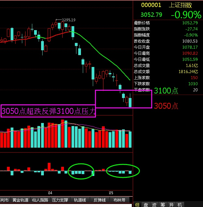 3050点超跌反弹3100点压力 - 股市点金 - 股市点金