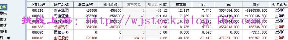 3月18日  操盘实录--试探创业板! - 挑战上海 - 操盘实录