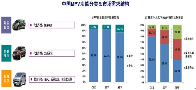 MPV已迎来刚性需求爆发增长期 - 杨再舜 - 杨再舜汽车博客