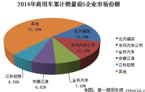 2014年中国商用车市场回眸 - 杨再舜 - 杨再舜汽车博客
