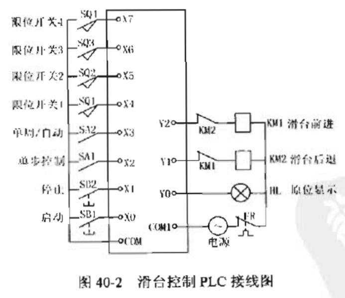plc编程实例之滑台控制