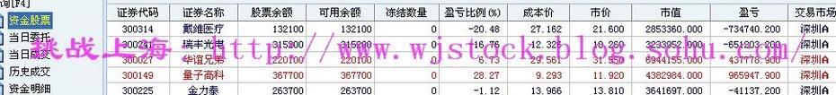 12月10日  操盘实录--止损美都! - 挑战上海 - 操盘实录