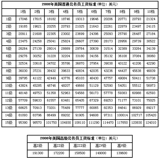 刘植荣:美国公务员工资不得高于私企 - 刘植荣 - 刘植荣的博客
