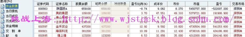 12月12日  操盘实录--市场轮动! - 挑战上海 - 操盘实录
