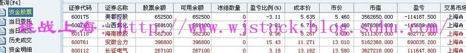 12月9日  操盘实录--累! - 挑战上海 - 操盘实录