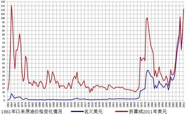 刘植荣:石油价格暴跌是美国的阴谋? - 刘植荣 - 刘植荣的博客