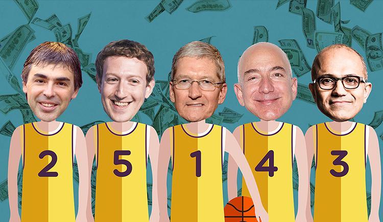 「全球市值最高的五家公司」的圖片搜尋結果