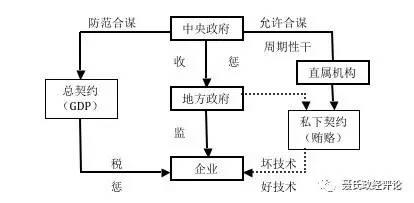 """政企合谋:理解""""中国之谜""""的新视角 - 聂辉华 - 聂辉华网易博客"""