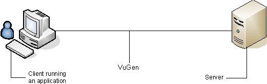 Loadrunner<wbr>脚本录制-VuGen录制原理