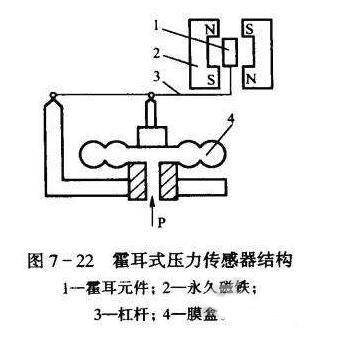 1,双极性开关型霍尔效应传感器