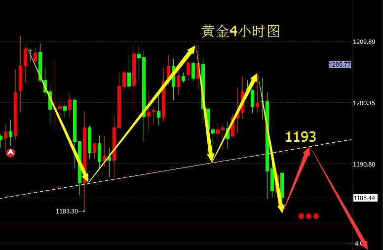 2015423现货白银黄金粤东油股票行情分析 q