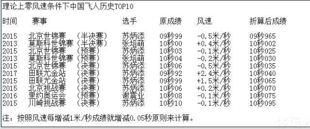 钻石联赛苏炳添百米再创佳绩 - 古藤新枝 - 古藤的博客