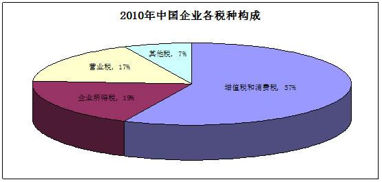 刘植荣:税制改革应减少间接税增加直接税 - 刘植荣 - 刘植荣的博客