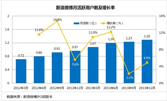 透过数据看新浪微博 - TonyFu - 傅志华-分析师博客