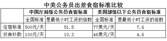 刘植荣:中美公务员出差食宿标准比较 - 刘植荣 - 刘植荣的博客