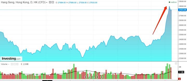 谁推高了中国的股市? - 心路独舞 - 心路独舞
