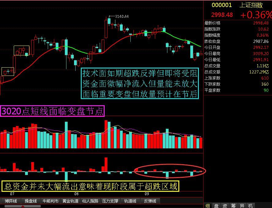 3020点面临重要变盘节点 - 股市点金 - 股市点金