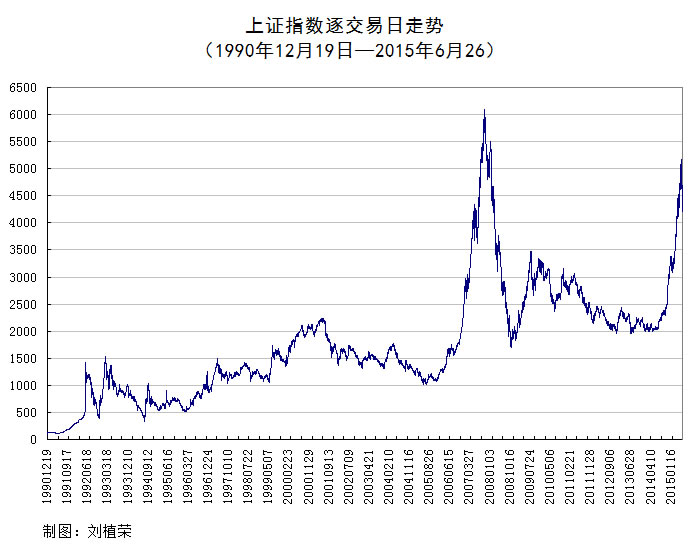 刘植荣:泡沫终究是要破裂的 - 刘植荣 - 刘植荣的博客