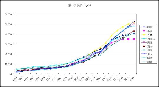 中国的富省俱乐部和穷省俱乐部 - 聂辉华 - 聂辉华网易博客