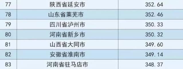 2018中国地级市100强排行榜 - 古藤新枝 - 古藤的博客