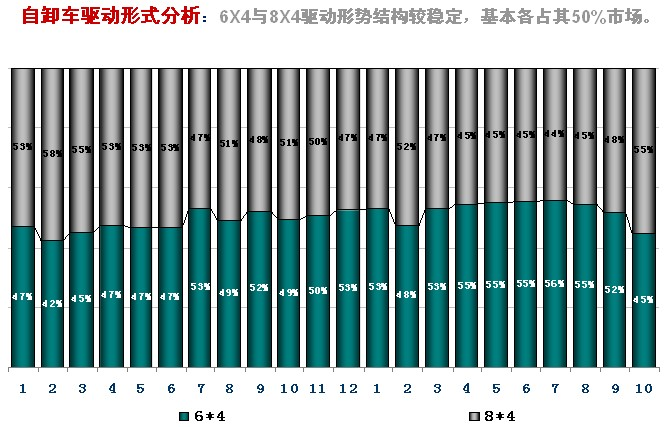 2013年重型卡车市场运行态势研析 - 杨再舜 - 杨再舜汽车博客