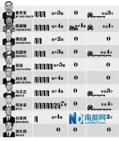 刘植荣:财产公示是最有效的反腐制度 - 刘植荣 - 刘植荣的博客