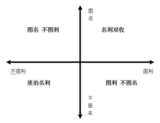 """知识分子""""名-利""""四象限(转) - 钟茂初 - 钟茂初的博客"""