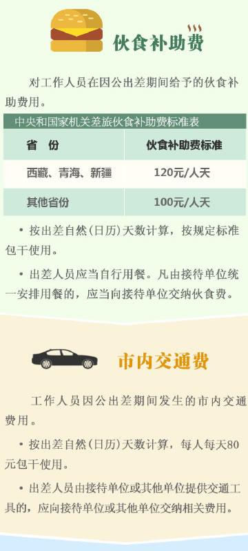 刘植荣:中美官员公务外出差旅费标准对比