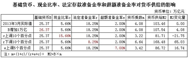 刘植荣:降低存款准备金率意味着什么? - 刘植荣 - 刘植荣的博客