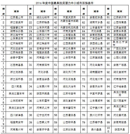 2016年全国综合实力百强县榜单发布 - 古藤新枝 - 古藤的博客
