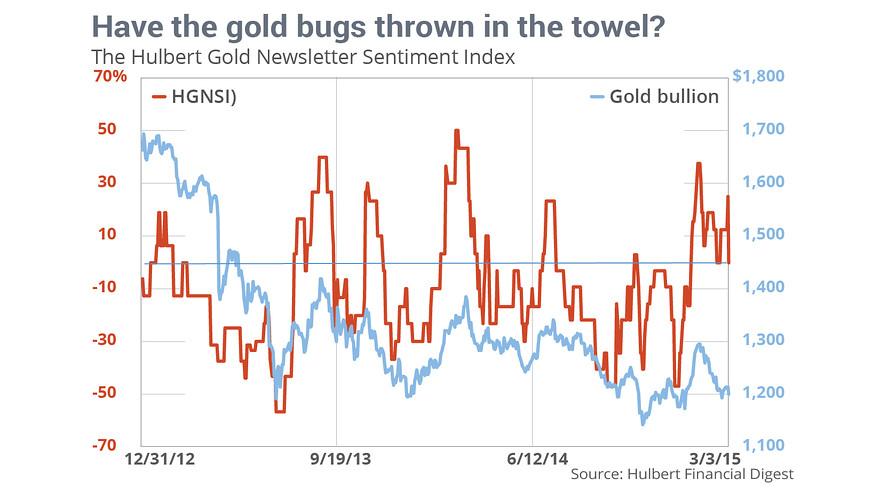 投资者为何抛售黄金囤积现金? - 仙人掌 - 仙人掌