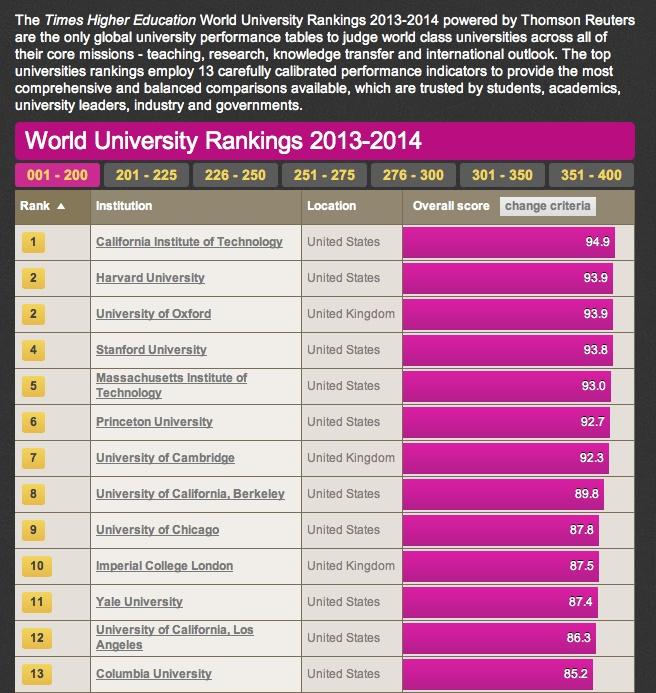 新的全球大学排名 - 汪丁丁 - 汪丁丁的博客