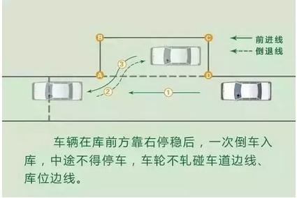 科目二侧方位停车